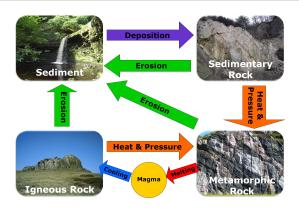 The Rock Cycle | geogeek1726