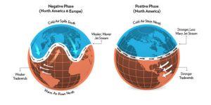Le vortex polaire. Source: le Monde