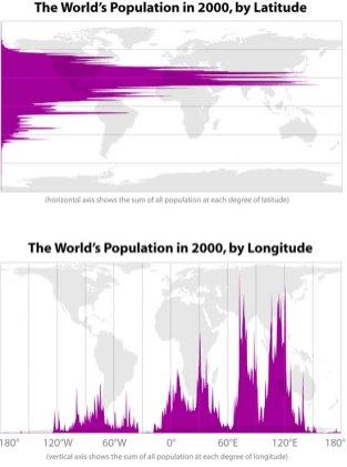 La population par longitude