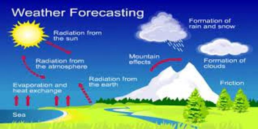 Weather forecasting enables farmers to adjust their farming activities to suit the expected weather condition. For example, if it is expected that there will be less rainfall in the future then farmers will prepare an irrigation system to compensate for the shortfall