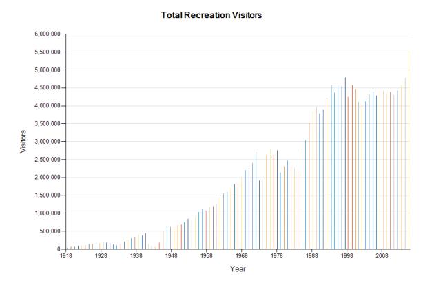GRCA NP visitation 1918-2015