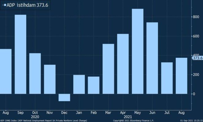 ABD'de 7 ayın en yavaş istihdam artışı 15
