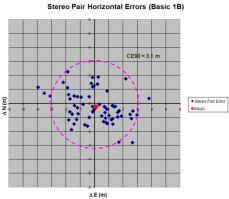 Erreur circulaire des produits stéréo du satellite Worldview-2