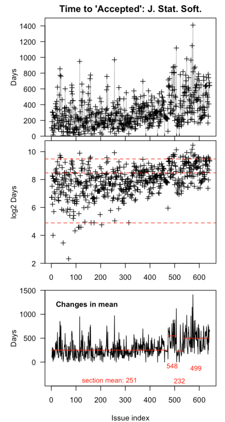 Top: The number of days for a paper to go from 'Submitted' to 'Accepted'.  Middle: In log2(time), with lines for one month, one year, and two years. Bottom frame: changepoint analyses.