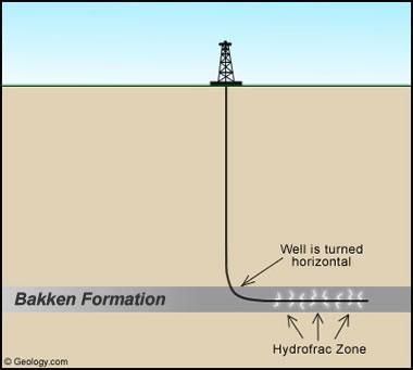 Bakken Formation Drilling
