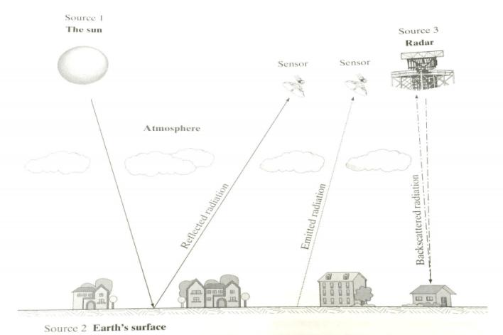 Principle of Electromagnetic Remote Sensing