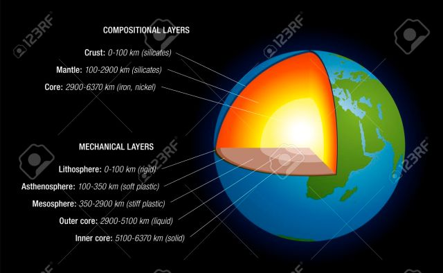 Structure of Earth, Earth interior