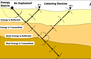 The seismic method is used in geophysical prospecting process