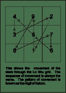 Lo Shu grid (Sigil of Saturn)