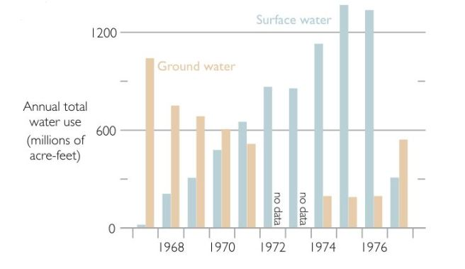 Graoundwater/surface water change in 1977 in San Joaquin Valley. Image from Galloway and Riley.