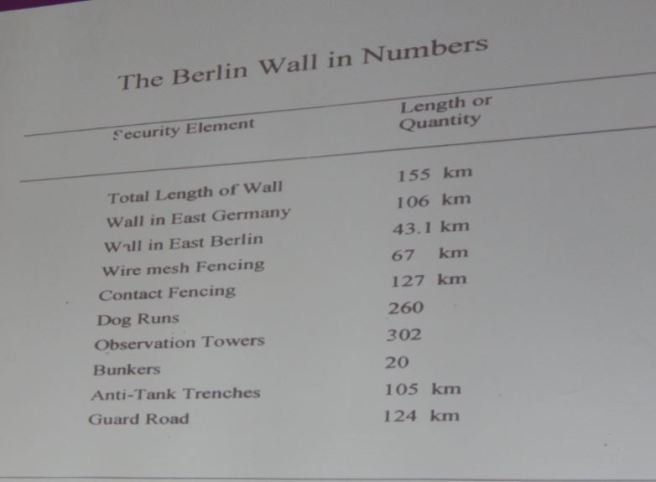 Berlin Wall in numbers. Photo by Laylita Day.
