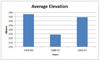 Figure 3: Average elevation for each year's data set. Graph by Laylita Day.