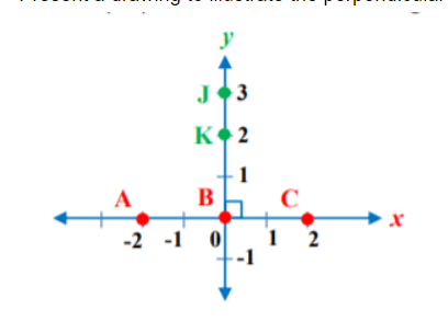 the perpendicular bisector theorem