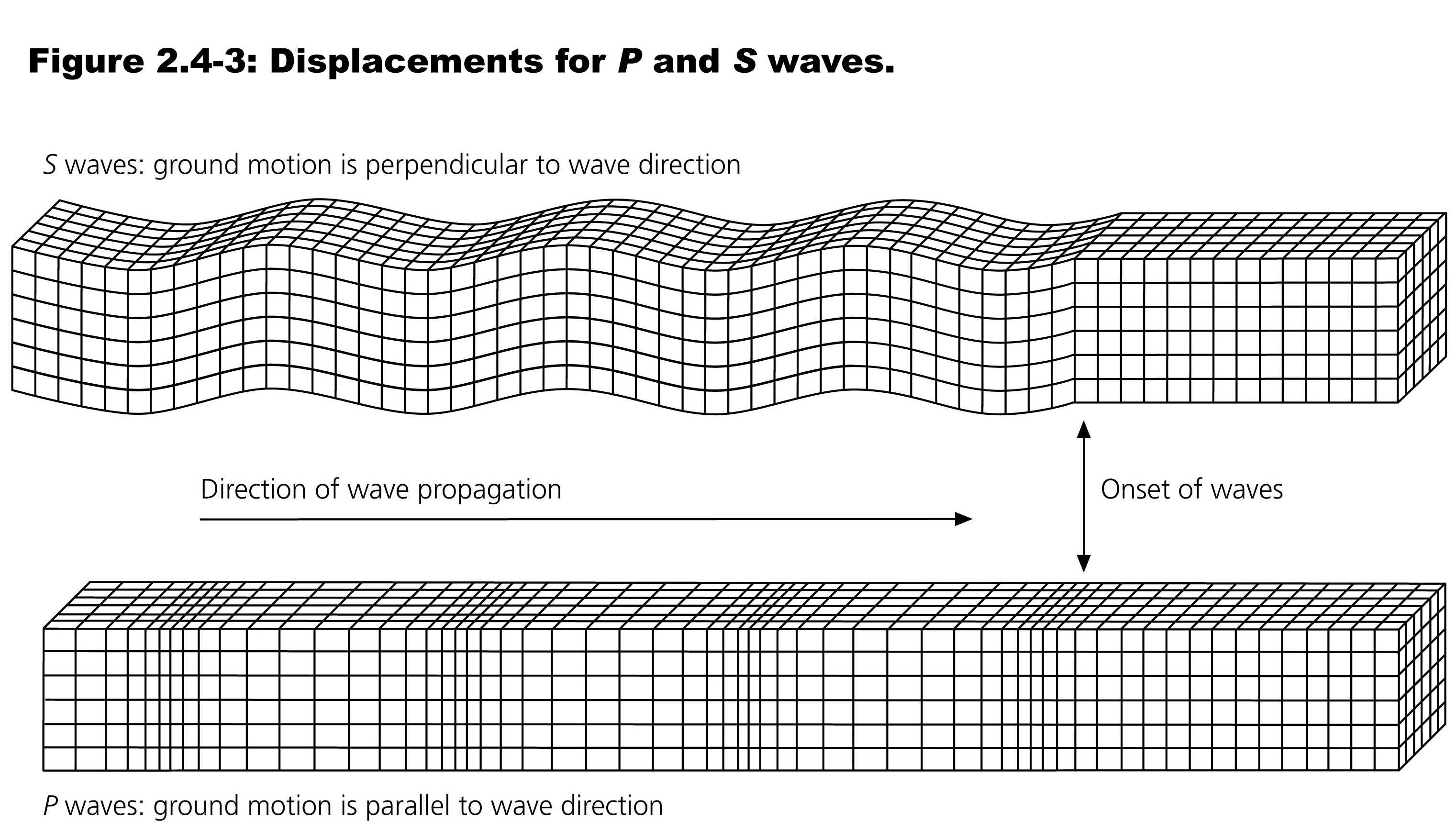 Earthquake P Wave And S Wave