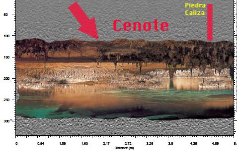 Studie von Cenote mit Georadar in Yucatan.