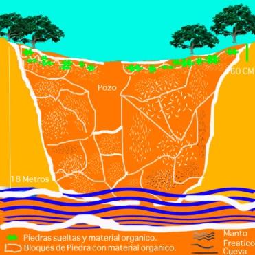 Dragado de Cenotes