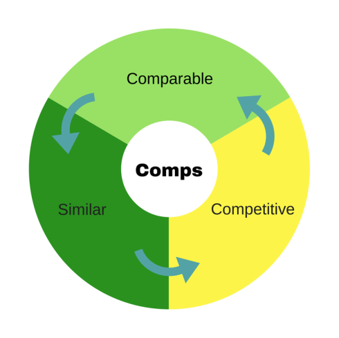 Comparable--> Similar --> Competitive --> Comparable