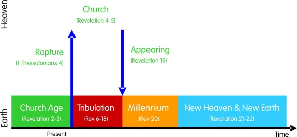 The book of Revelation | Gee's Journal