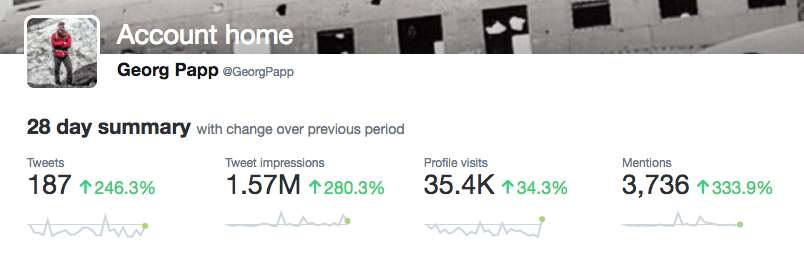 Twitter metrics Georg papp marketing