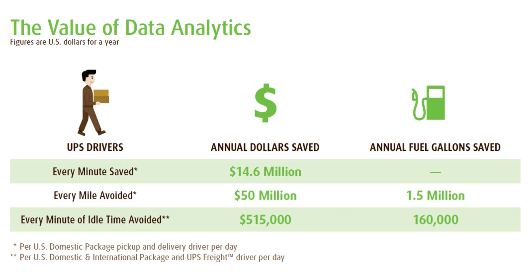 UPS Value Data Analytics