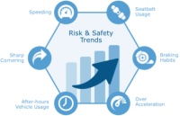 risk-and-safety-trends
