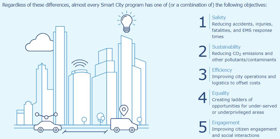 Smart City Objectives