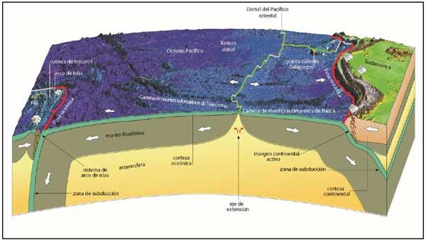 Diagrama de Placas Pacífico