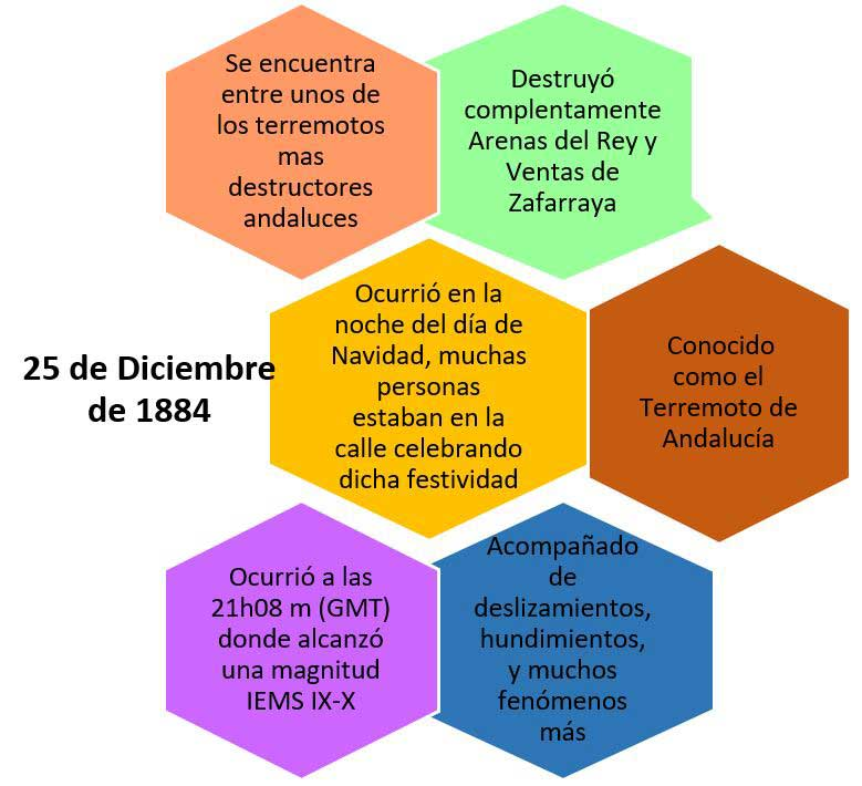 Resumen terremoto Arenas Rey