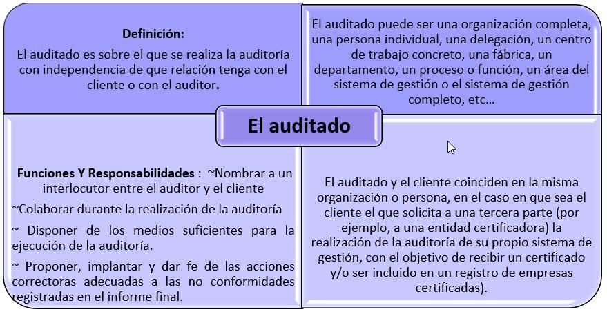 Auditado ISO 45001