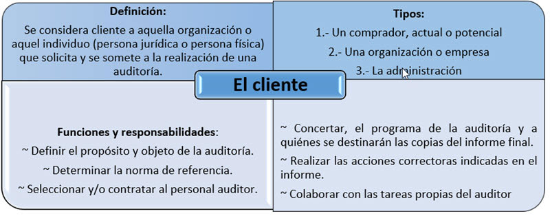 Cliente ISO 45001