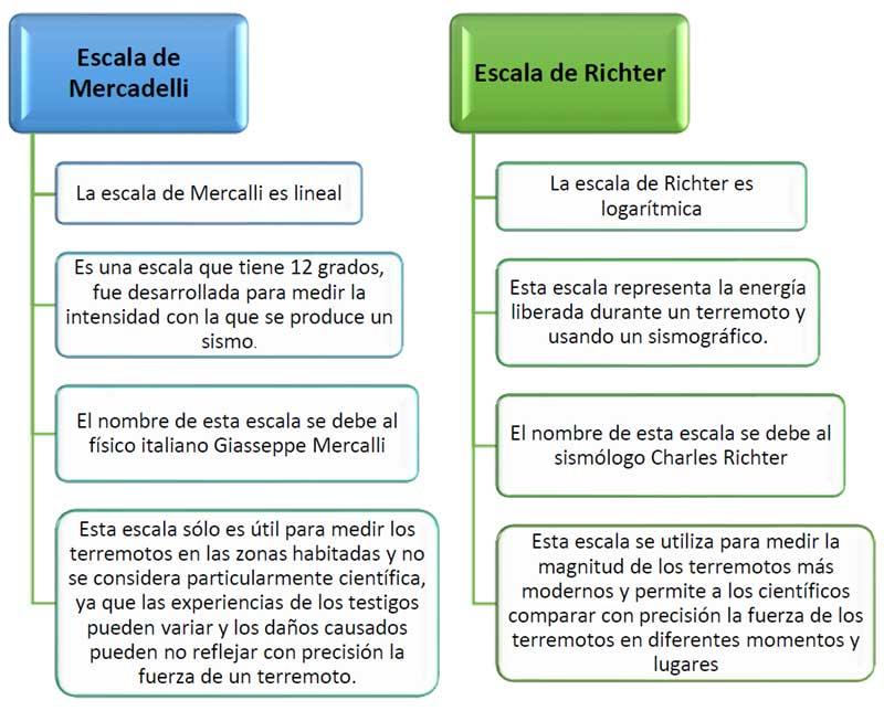 Mercalli vs Richter