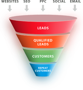 Lead Based Marketing
