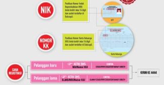 cara-registrasi-ulang-telkomsel-indosat-ooredoo-xl-axiata-tri-smartfren