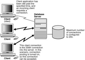 Oracle Database  Connection Pool [Gerardnico]
