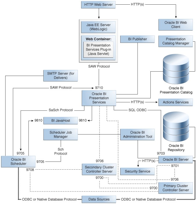 Database Security Features