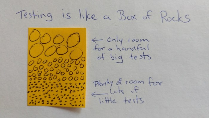 A sticky note with a lot of tiny circles in the bottom third, medium circles in the middle third, and a few large circles in the top third.