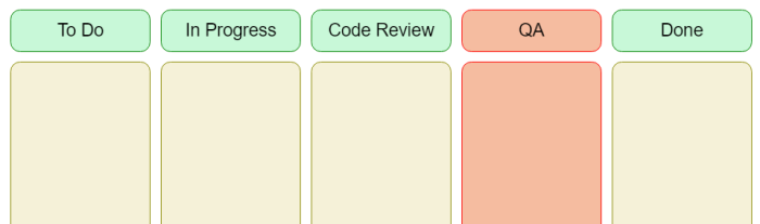 The same four columns, with a QA column added between Code Review and Done