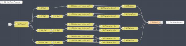 Showing the process of setting an input_select.*person*_location to a specific room based on BLE Presence Detection