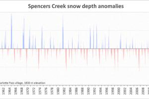 Spencers Creek snow depth anomalies