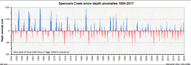 Aus snow depth anomalies