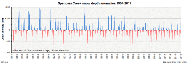 Spencers Creek snow depth anomalies