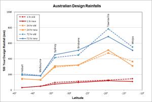 New Australian design rainfalls