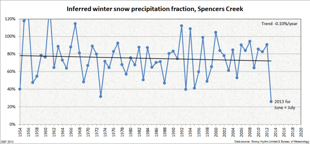 Spencers_snow_fraction