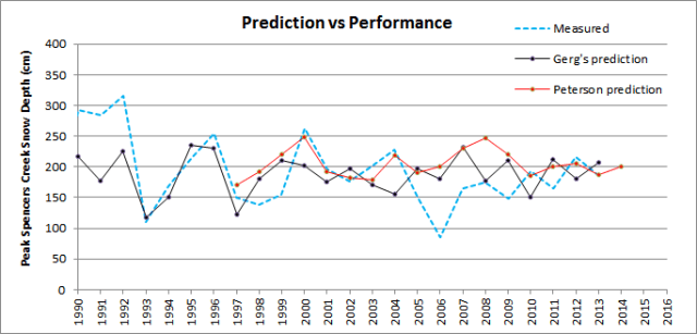 Prediction_v_performance_2014