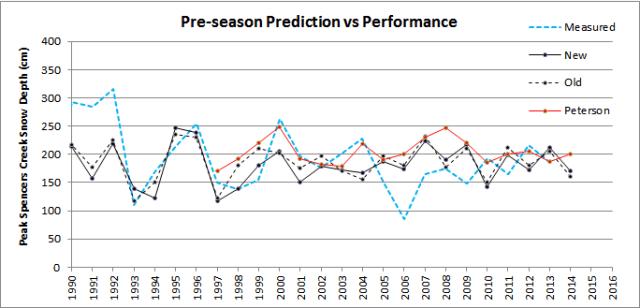 Prediction_v_performance_2014_new