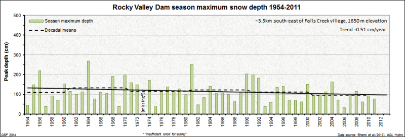 Rocky Valley Dam peak snow depth trend