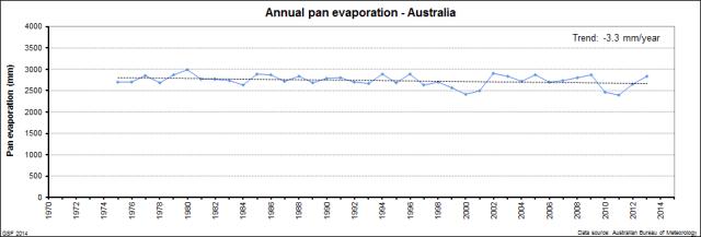 Annual_pan_evaporation-Australia