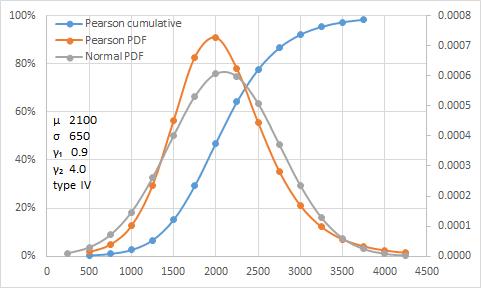 Pearson type IV