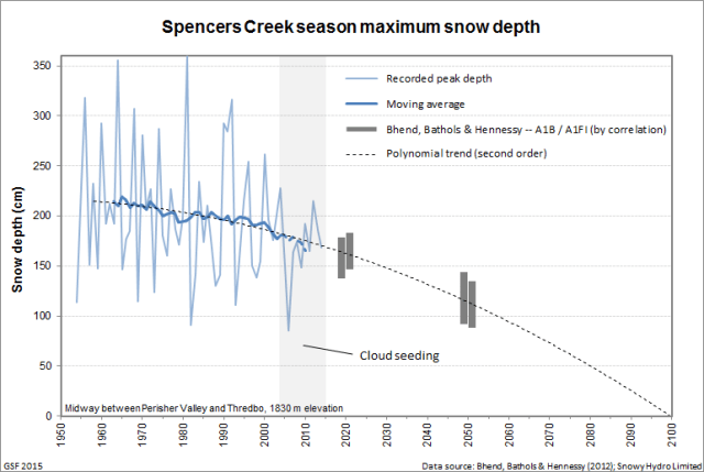 Spencers Creek peak snow depth moving average and trend