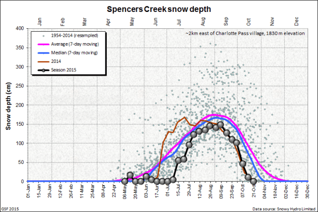 Spencers Creek snow depth, from Snowy Hydro